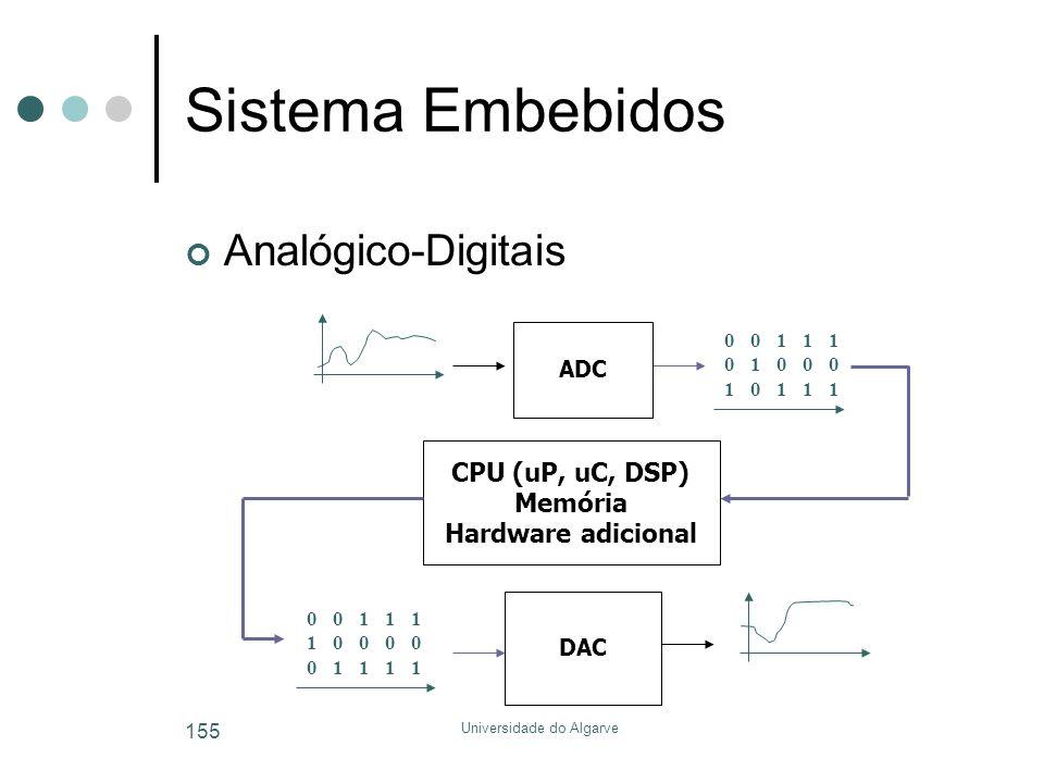 Universidade do Algarve 155 Sistema Embebidos Analógico-Digitais CPU (uP, uC, DSP) Memória Hardware adicional 001001 010010 101101 101101 101101 DAC 0