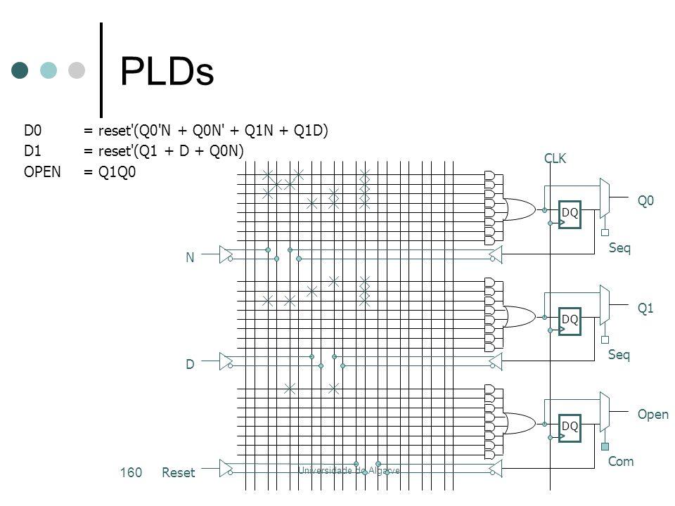Universidade do Algarve 160 PLDs D0= reset'(Q0'N + Q0N' + Q1N + Q1D) D1= reset'(Q1 + D + Q0N) OPEN= Q1Q0