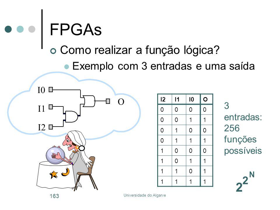 Universidade do Algarve 163 FPGAs I2I1I0O 0000 0011 0100 0111 1000 1011 1101 1111 I1 I2 O 2 2 N 3 entradas: 256 funções possíveis Como realizar a função lógica.