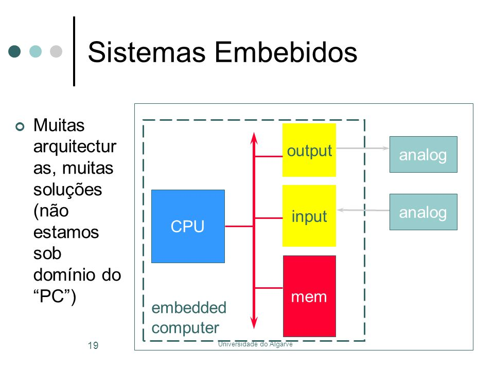 Universidade do Algarve 19 Sistemas Embebidos CPU mem input output analog embedded computer Muitas arquitectur as, muitas soluções (não estamos sob domínio do PC )