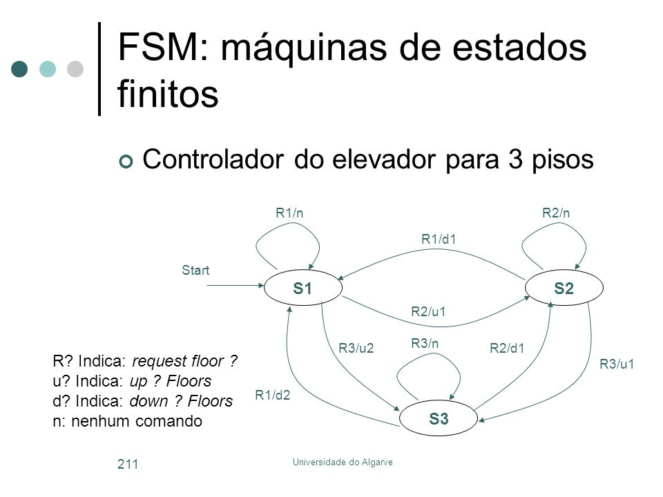 Universidade do Algarve 211 FSM: máquinas de estados finitos S1 S3 S2 R1/nR2/n R3/n Start Controlador do elevador para 3 pisos R1/d1 R2/u1 R3/u1 R2/d1