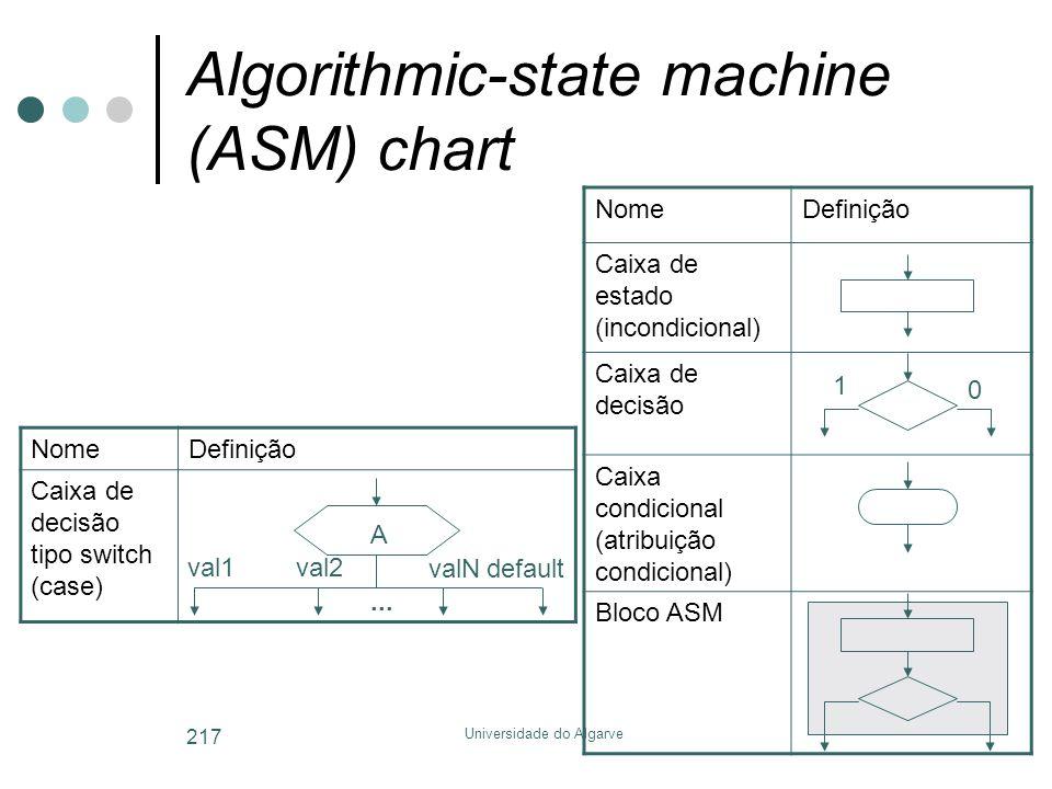 Universidade do Algarve 217 Algorithmic-state machine (ASM) chart NomeDefinição Caixa de estado (incondicional) Caixa de decisão Caixa condicional (atribuição condicional) Bloco ASM 1 0 NomeDefinição Caixa de decisão tipo switch (case) val1 A val2 valNdefault...