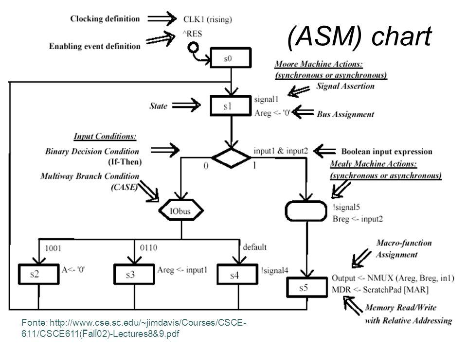 Universidade do Algarve 218 (ASM) chart Fonte: http://www.cse.sc.edu/~jimdavis/Courses/CSCE- 611/CSCE611(Fall02)-Lectures8&9.pdf