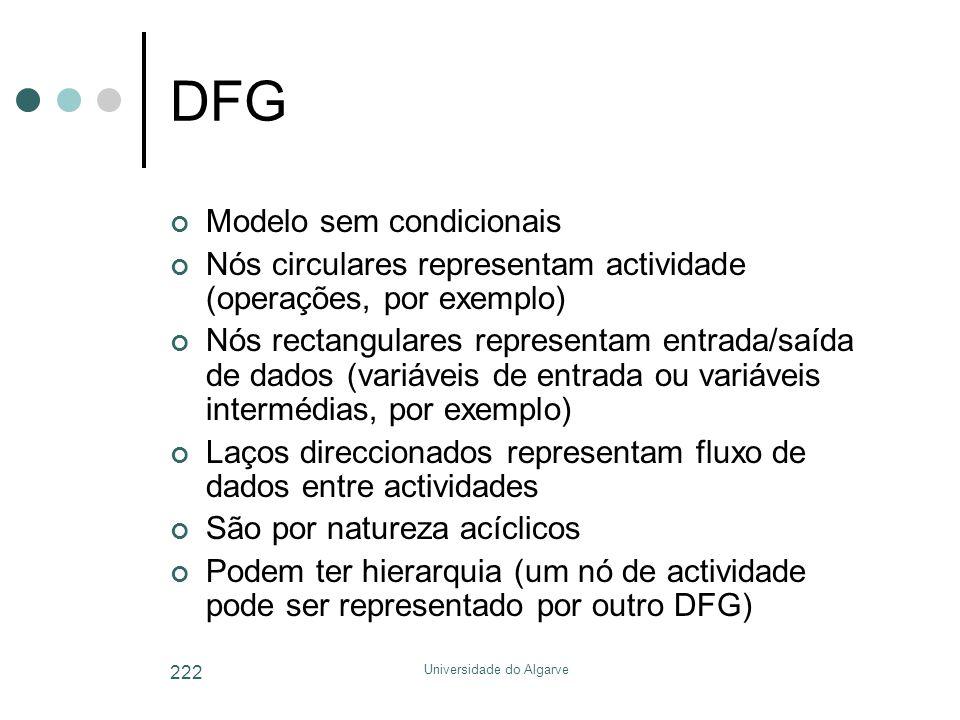 Universidade do Algarve 222 DFG Modelo sem condicionais Nós circulares representam actividade (operações, por exemplo) Nós rectangulares representam entrada/saída de dados (variáveis de entrada ou variáveis intermédias, por exemplo) Laços direccionados representam fluxo de dados entre actividades São por natureza acíclicos Podem ter hierarquia (um nó de actividade pode ser representado por outro DFG)