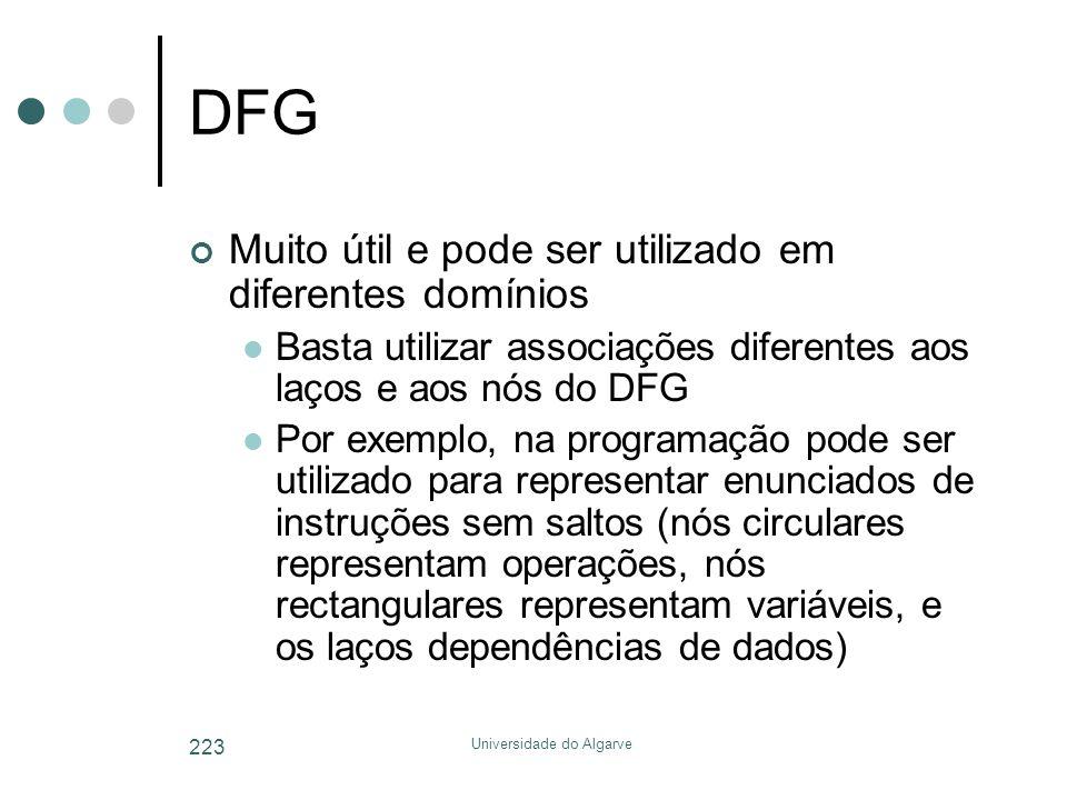 Universidade do Algarve 223 DFG Muito útil e pode ser utilizado em diferentes domínios  Basta utilizar associações diferentes aos laços e aos nós do DFG  Por exemplo, na programação pode ser utilizado para representar enunciados de instruções sem saltos (nós circulares representam operações, nós rectangulares representam variáveis, e os laços dependências de dados)