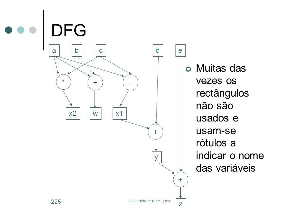 Universidade do Algarve 225 DFG Muitas das vezes os rectângulos não são usados e usam-se rótulos a indicar o nome das variáveis a * bcde +- x2wx1 + + y z