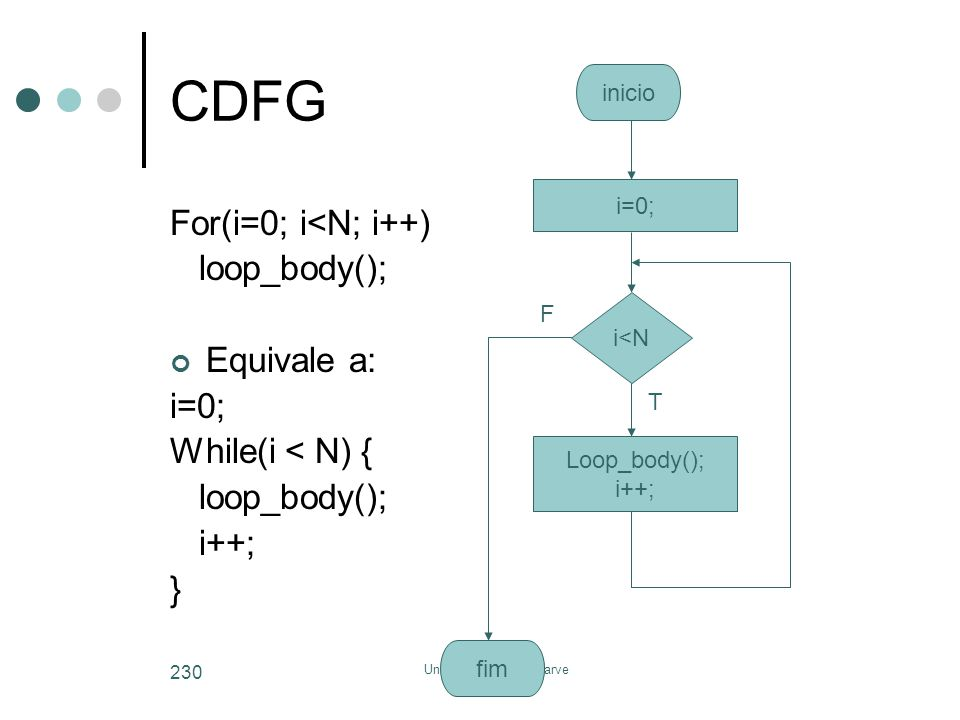 Universidade do Algarve 230 CDFG For(i=0; i<N; i++) loop_body(); Equivale a: i=0; While(i < N) { loop_body(); i++; } i=0; i<N Loop_body(); i++; F T in