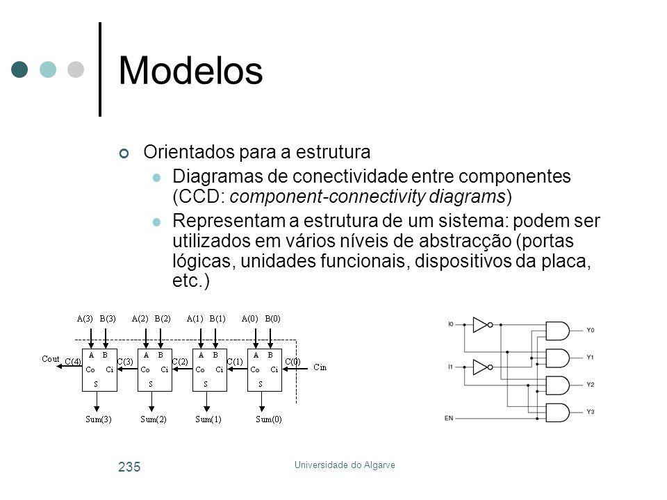 Universidade do Algarve 235 Modelos Orientados para a estrutura  Diagramas de conectividade entre componentes (CCD: component-connectivity diagrams)  Representam a estrutura de um sistema: podem ser utilizados em vários níveis de abstracção (portas lógicas, unidades funcionais, dispositivos da placa, etc.)