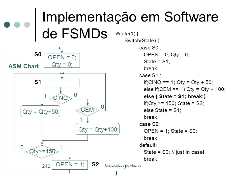 Universidade do Algarve 246 Implementação em Software de FSMDs While(1) { Switch(State) { case S0 : OPEN = 0; Qty = 0; State = S1; break; case S1 : if