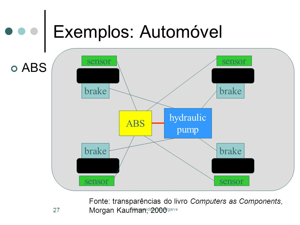 Universidade do Algarve 27 Exemplos: Automóvel ABS brake sensor brake sensor brake sensor brake sensor ABS hydraulic pump Fonte: transparências do liv