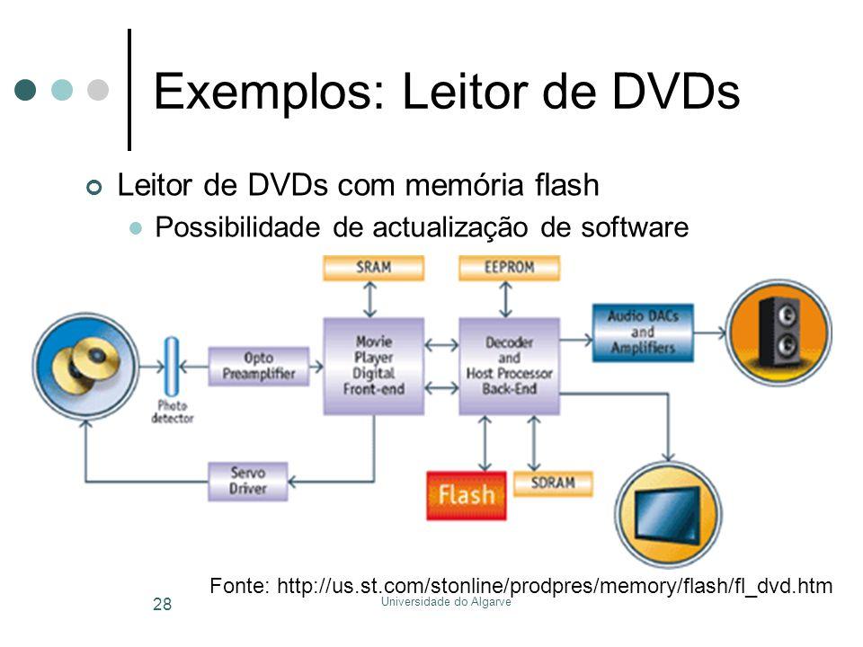 Universidade do Algarve 28 Exemplos: Leitor de DVDs Leitor de DVDs com memória flash  Possibilidade de actualização de software Fonte: http://us.st.c
