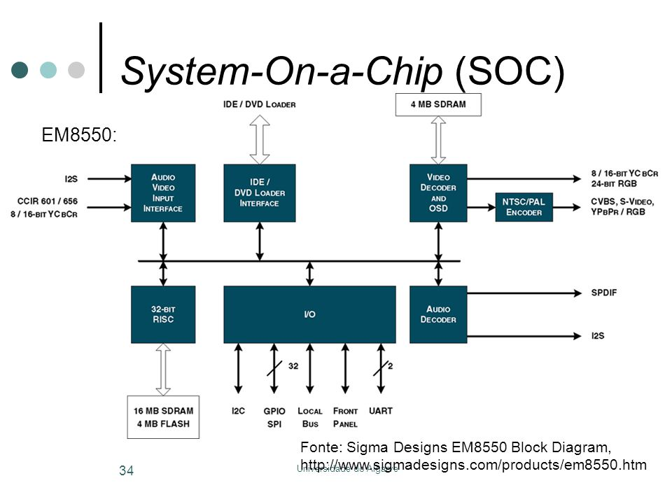 Universidade do Algarve 34 System-On-a-Chip (SOC) Fonte: Sigma Designs EM8550 Block Diagram, http://www.sigmadesigns.com/products/em8550.htm EM8550: