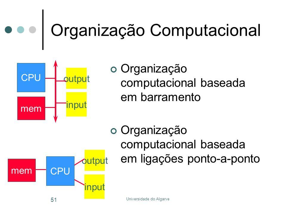 Universidade do Algarve 51 Organização Computacional Organização computacional baseada em barramento Organização computacional baseada em ligações ponto-a-ponto input output mem CPU input output mem CPU