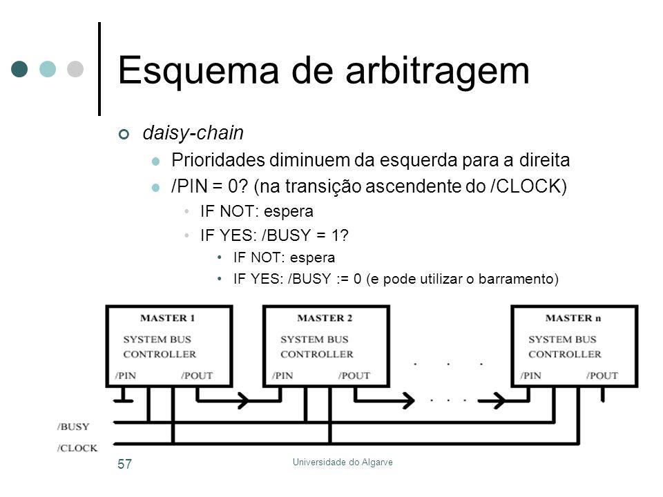 Universidade do Algarve 57 Esquema de arbitragem daisy-chain  Prioridades diminuem da esquerda para a direita  /PIN = 0? (na transição ascendente do