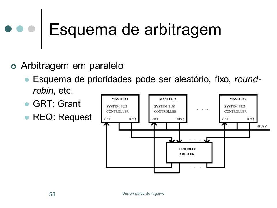 Universidade do Algarve 58 Esquema de arbitragem Arbitragem em paralelo  Esquema de prioridades pode ser aleatório, fixo, round- robin, etc.  GRT: G