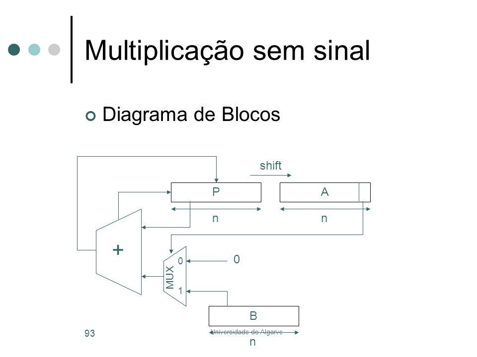 Universidade do Algarve 93 Multiplicação sem sinal Diagrama de Blocos + PA nn B n shift MUX 0 0 1