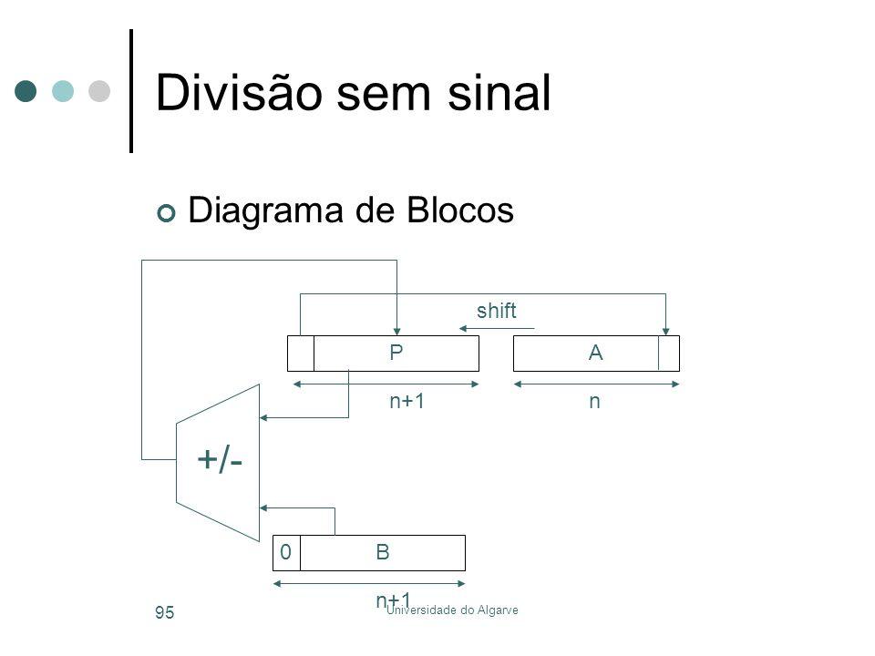 Universidade do Algarve 95 Divisão sem sinal Diagrama de Blocos +/- PA n+1n B shift 0