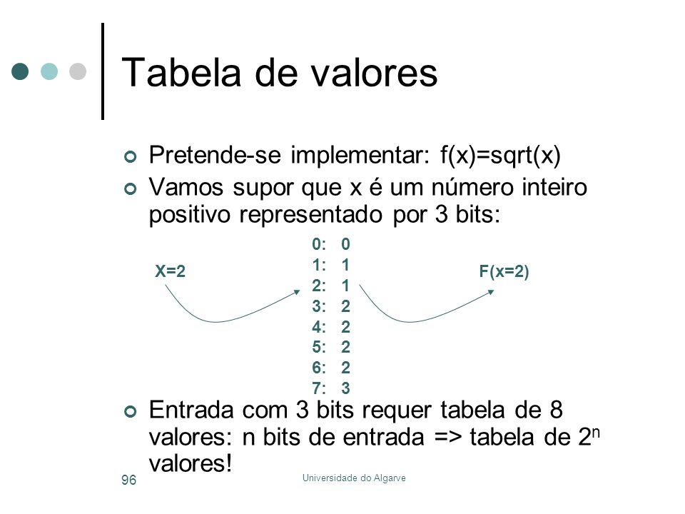 Universidade do Algarve 96 Tabela de valores Pretende-se implementar: f(x)=sqrt(x) Vamos supor que x é um número inteiro positivo representado por 3 bits: Entrada com 3 bits requer tabela de 8 valores: n bits de entrada => tabela de 2 n valores.