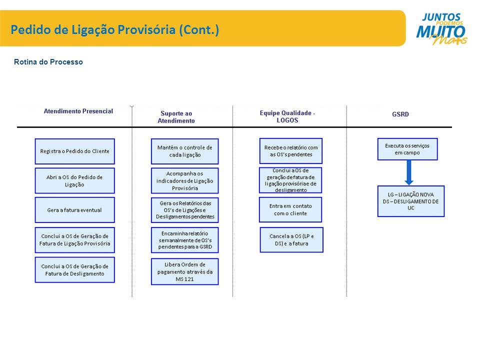 Pedido de Ligação Provisória (Cont.) Rotina do Processo