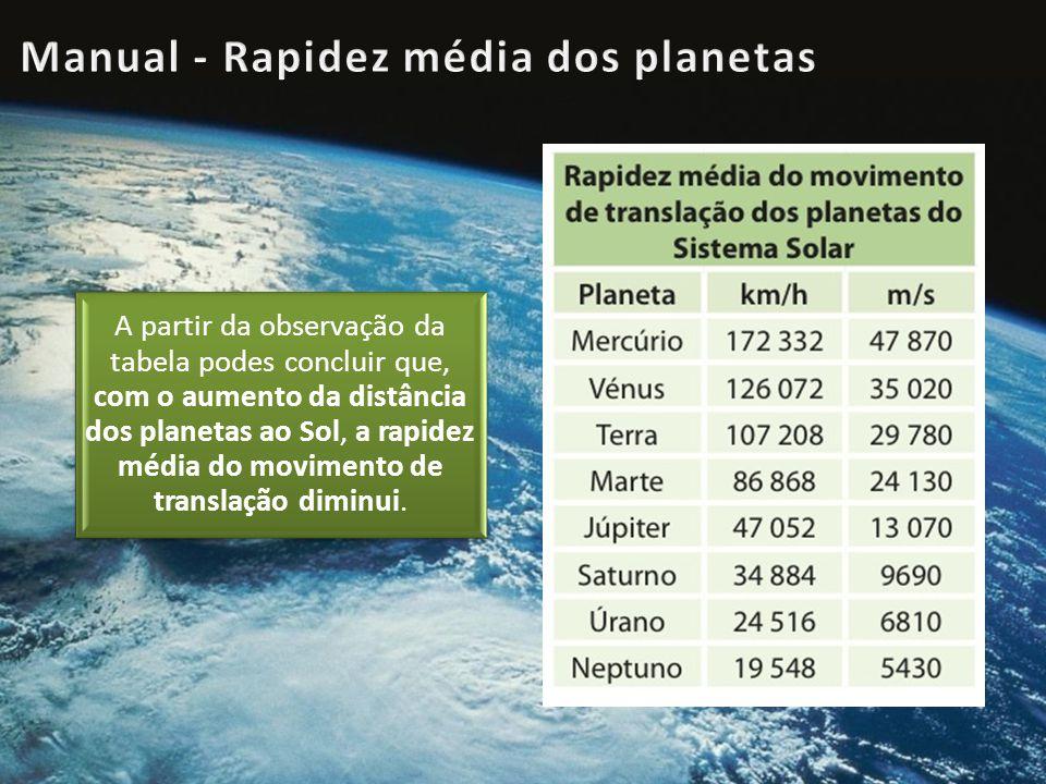 A partir da observação da tabela podes concluir que, com o aumento da distância dos planetas ao Sol, a rapidez média do movimento de translação diminui.