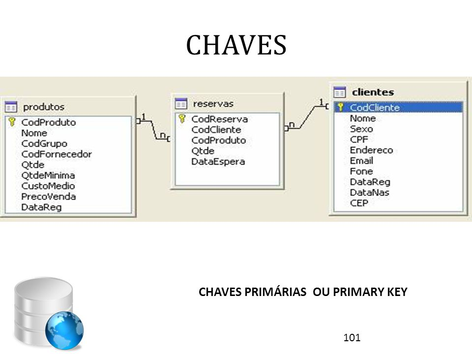 CHAVES CHAVES PRIMÁRIAS OU PRIMARY KEY 101