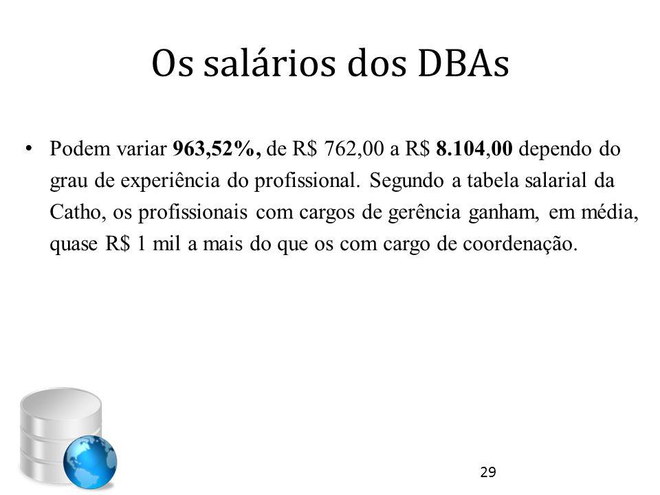 Os salários dos DBAs • Podem variar 963,52%, de R$ 762,00 a R$ 8.104,00 dependo do grau de experiência do profissional. Segundo a tabela salarial da C
