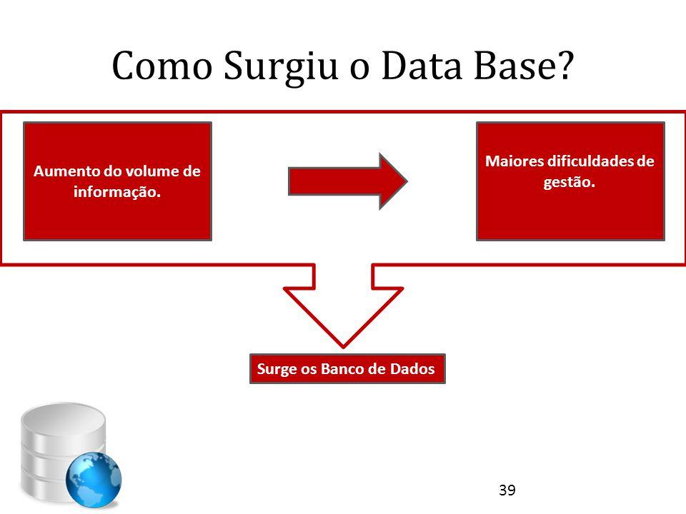 Como Surgiu o Data Base? Aumento do volume de informação. Maiores dificuldades de gestão. Surge os Banco de Dados 39