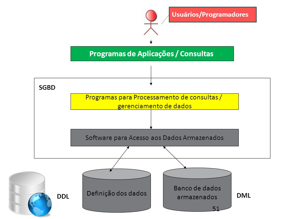 Usuários/Programadores Programas de Aplicações / Consultas Programas para Processamento de consultas / gerenciamento de dados Software para Acesso aos