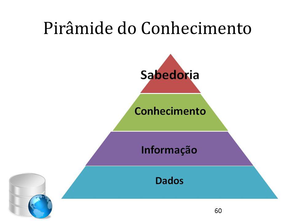 Pirâmide do Conhecimento 60