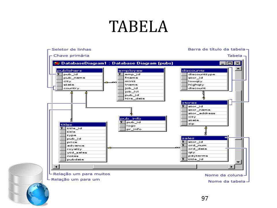 TABELA 97