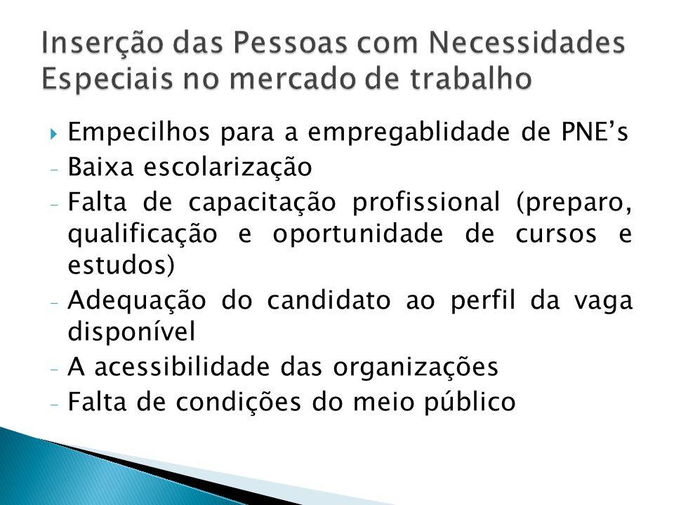  Empecilhos para a empregablidade de PNE's - Baixa escolarização - Falta de capacitação profissional (preparo, qualificação e oportunidade de cursos