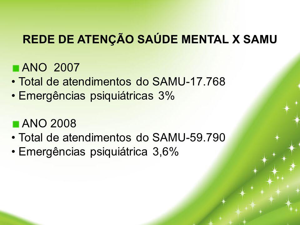 REDE DE ATENÇÃO SAÚDE MENTAL X SAMU ANO 2007 • Total de atendimentos do SAMU-17.768 • Emergências psiquiátricas 3% ANO 2008 • Total de atendimentos do