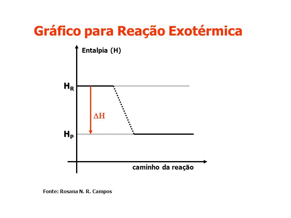 Gráfico para Reação Exotérmica  HRHRHRHR HPHPHPHP caminho da reação Entalpia (H) Fonte: Rosana N. R. Campos