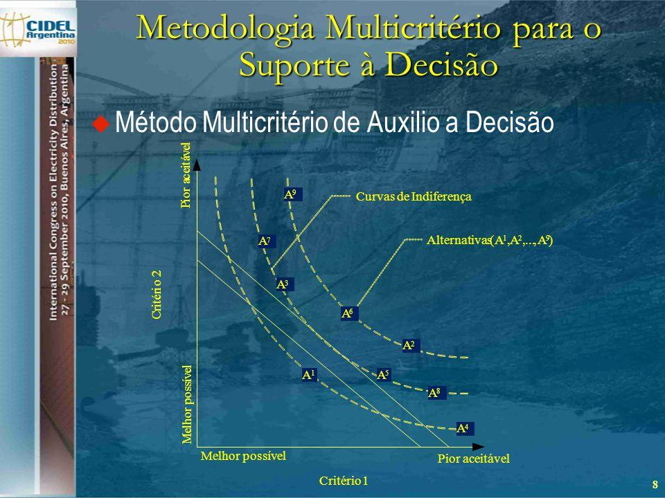 Metodologia Multicritério para o Suporte à Decisão  Método Multicritério de Auxilio a Decisão 8 Critério1 A 9 A 4 A 7 A 5 A 8 A 1 A 6 A 3 A 2 Alternativas(A 1,A 2,...,A 9 ) Curvas de Indiferença Melhor possível M e l h o r p o s s í v e l Pior aceitável P i o r a c e i t á v e l C r i t é r i o 2