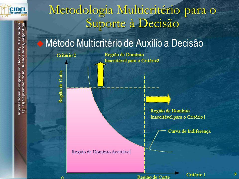Metodologia Multicritério para o Suporte à Decisão  Método Multicritério de Auxilio a Decisão 9 Critério2 1 Região de Corte Curva de Indiferença Região de Domínio Aceitável 0 Região de Domínio Inaceitável para o Critério2 Região de Domínio Inaceitável para o Critério1 R e g i ã o d e C o r t e