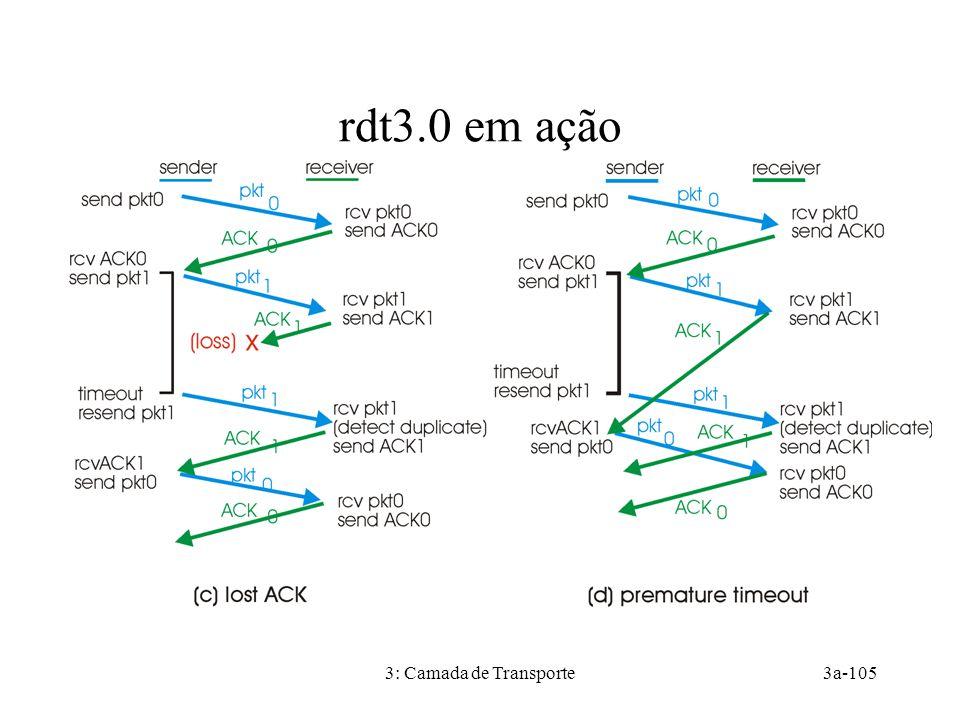 3: Camada de Transporte3a-105 rdt3.0 em ação