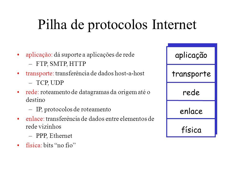 Pilha de protocolos Internet •aplicação: dá suporte a aplicações de rede –FTP, SMTP, HTTP •transporte: transferência de dados host-a-host –TCP, UDP •rede: roteamento de datagramas da origem até o destino –IP, protocolos de roteamento •enlace: transferência de dados entre elementos de rede vizinhos –PPP, Ethernet •física: bits no fio aplicação transporte rede enlace física