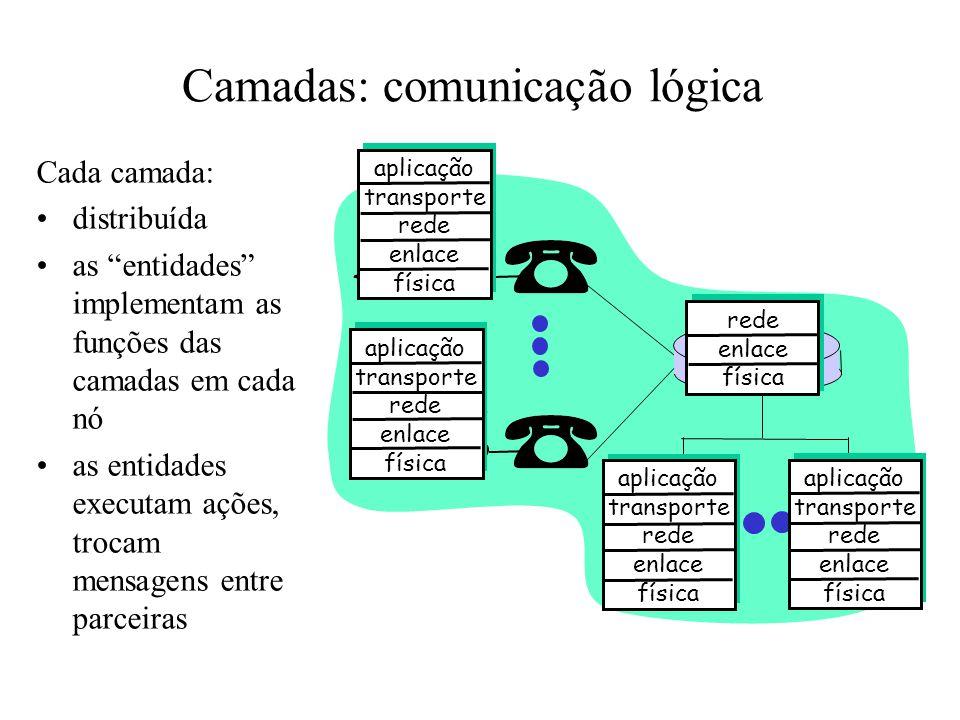 Camadas: comunicação lógica aplicação transporte rede enlace física aplicação transporte rede enlace física aplicação transporte rede enlace física aplicação transporte rede enlace física rede enlace física Cada camada: •distribuída •as entidades implementam as funções das camadas em cada nó •as entidades executam ações, trocam mensagens entre parceiras