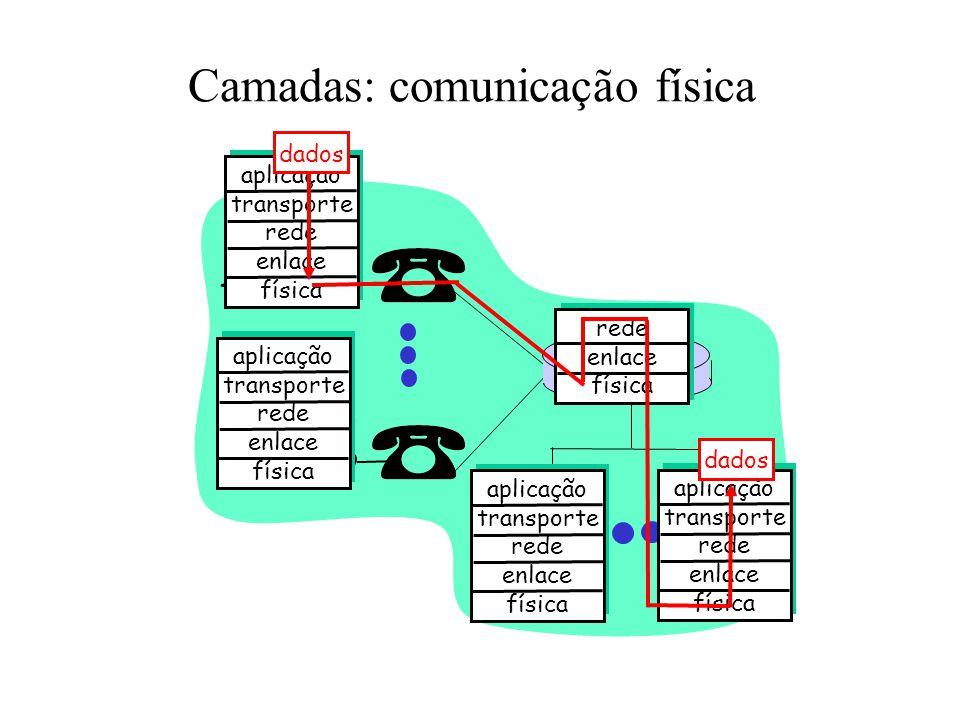 Camadas: comunicação física aplicação transporte rede enlace física aplicação transporte rede enlace física aplicação transporte rede enlace física aplicação transporte rede enlace física rede enlace física dados