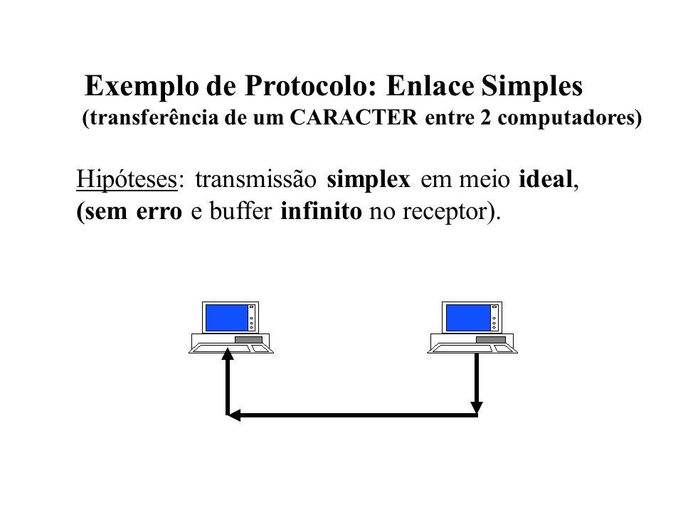 Exemplo de Protocolo: Enlace Simples (transferência de um CARACTER entre 2 computadores) Hipóteses: transmissão simplex em meio ideal, (sem erro e buffer infinito no receptor).