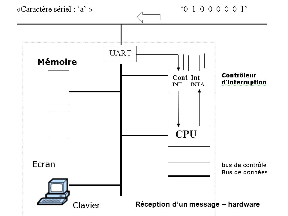 Réception d'un message – hardware