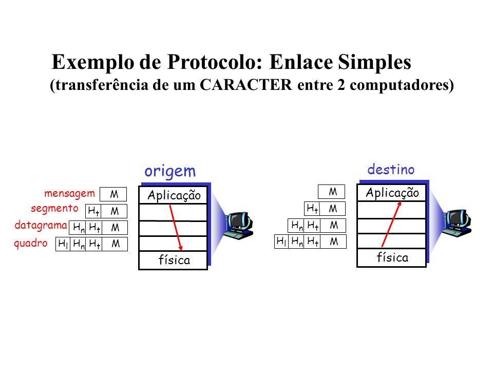 mensagem segmento datagrama quadro origem Aplicação física HtHt HnHn HlHl M HtHt HnHn M HtHt M M destino HtHt HnHn HlHl M HtHt HnHn M HtHt M M Aplicação física Exemplo de Protocolo: Enlace Simples (transferência de um CARACTER entre 2 computadores)