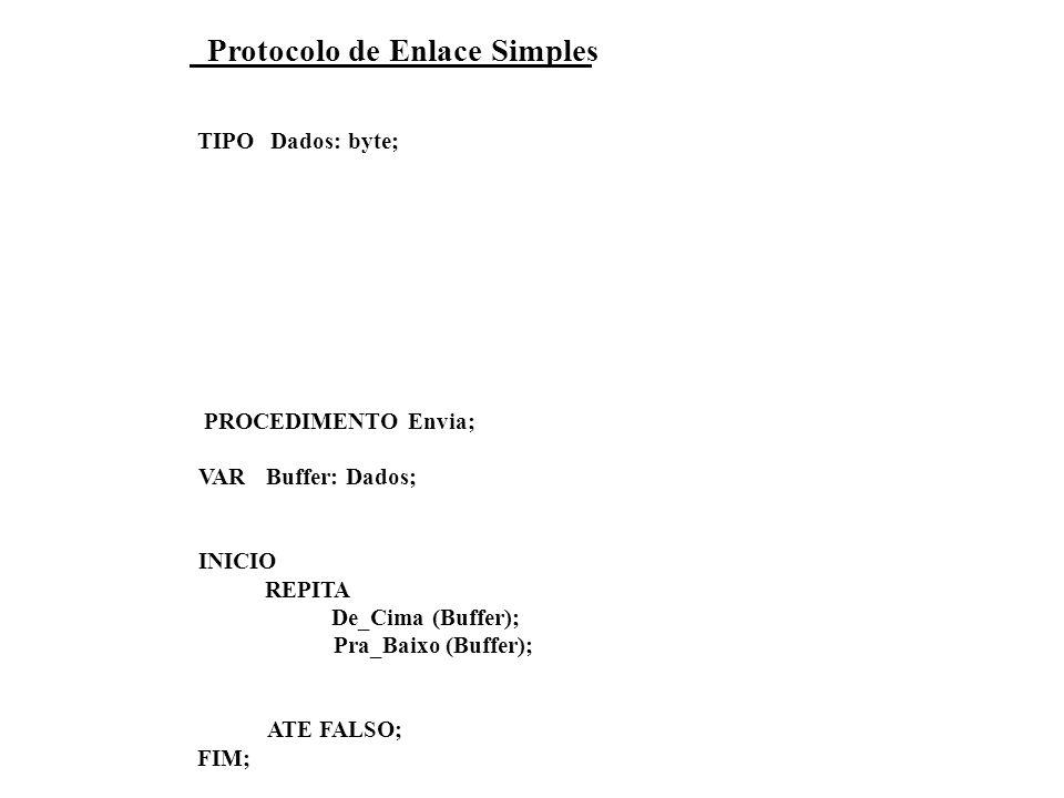 Protocolo de Enlace Simples TIPO Dados: byte; PROCEDIMENTO Envia; VAR Buffer: Dados; INICIO REPITA De_Cima (Buffer); Pra_Baixo (Buffer); ATE FALSO; FIM;