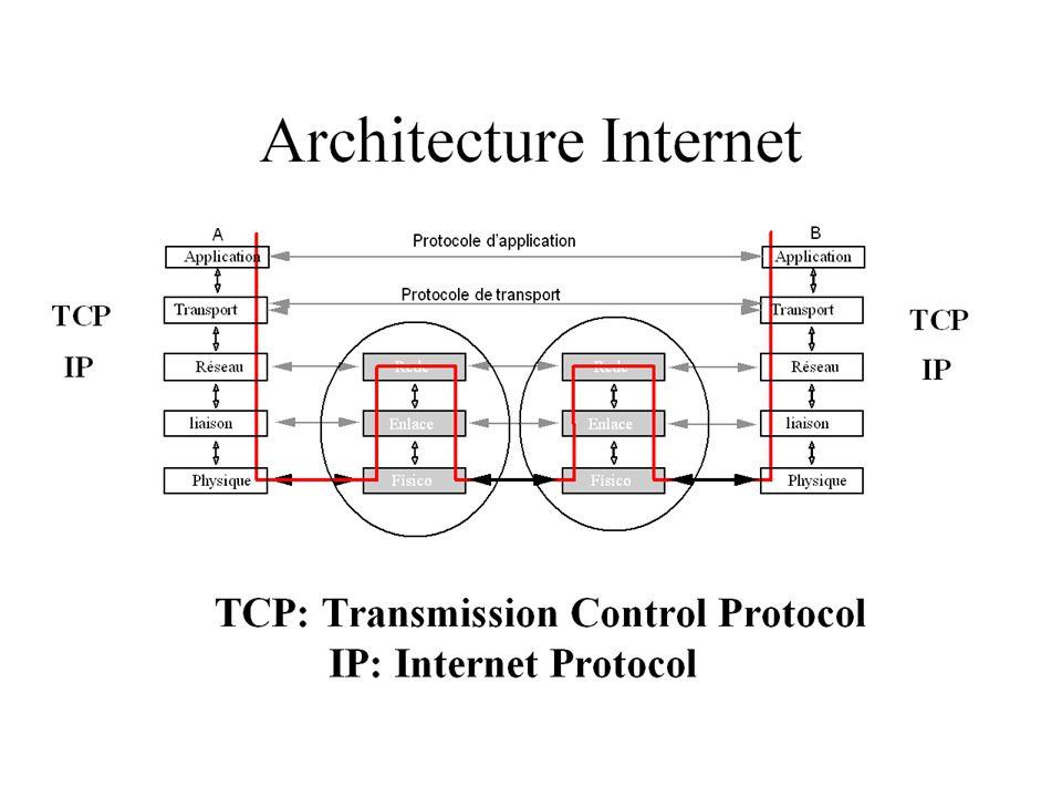 Protocolo de Enlace Simples TIPO Dados = VETOR [0..max] de byte; Quadro = REGISTRO Tamanho : byte; Info : Dados; FIM; PROCEDIMENTO Envia; VAR Buffer: Dados; Qenv: Quadro; INICIO De_Cima (Buffer); Qenv.Info := Buffer; EnviaQuadro (Qenv); FIM;