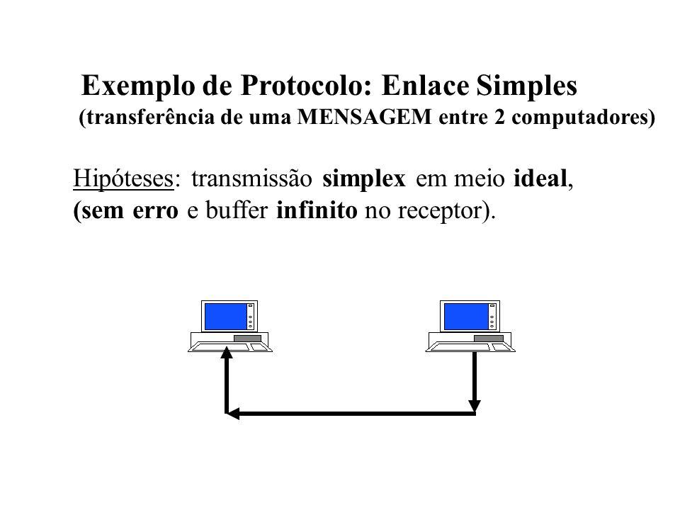 Exemplo de Protocolo: Enlace Simples (transferência de uma MENSAGEM entre 2 computadores) Hipóteses: transmissão simplex em meio ideal, (sem erro e buffer infinito no receptor).