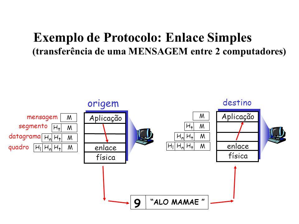 mensagem segmento datagrama quadro origem Aplicação enlace física HtHt HnHn HlHl M HtHt HnHn M HtHt M M destino HtHt HnHn HlHl M HtHt HnHn M HtHt M M Aplicação enlace física Exemplo de Protocolo: Enlace Simples (transferência de uma MENSAGEM entre 2 computadores) ALO MAMAE 9