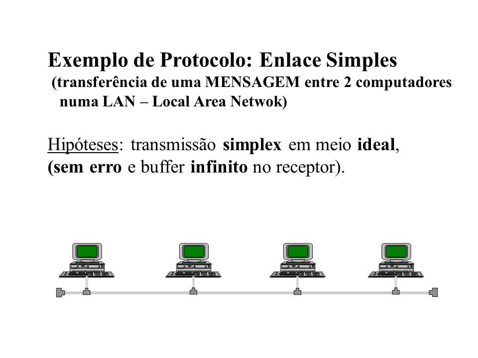 Exemplo de Protocolo: Enlace Simples (transferência de uma MENSAGEM entre 2 computadores numa LAN – Local Area Netwok) Hipóteses: transmissão simplex em meio ideal, (sem erro e buffer infinito no receptor).