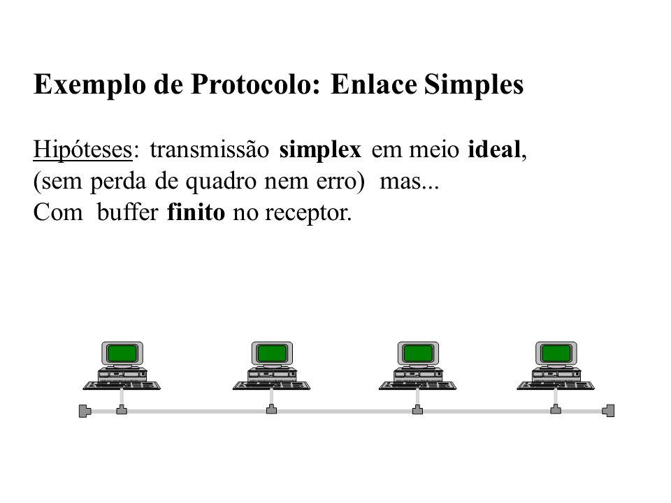 Exemplo de Protocolo: Enlace Simples Hipóteses: transmissão simplex em meio ideal, (sem perda de quadro nem erro) mas...