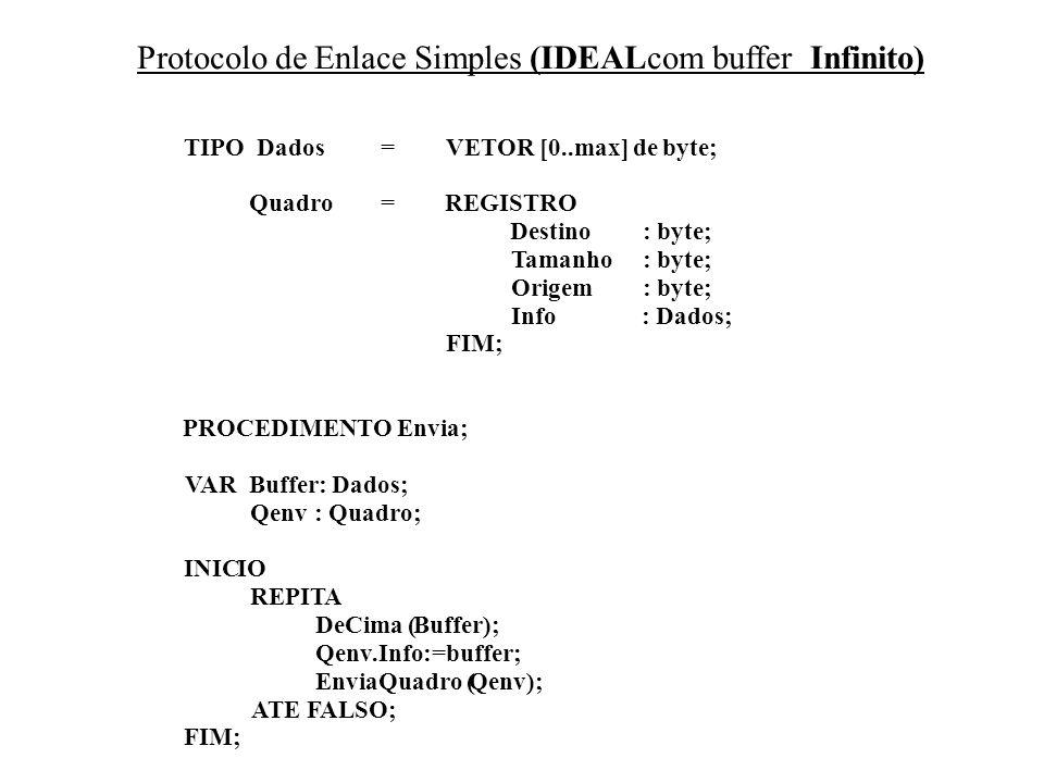 Protocolo de Enlace Simples (IDEALcom buffer Infinito) TIPO Dados=VETOR [0..max] de byte; Quadro=REGISTRO Destino: byte; Tamanho: byte; Origem: byte; Info: Dados; FIM; PROCEDIMENTO Envia; VARBuffer: Dados; Qenv: Quadro; INICIO REPITA DeCima (Buffer); Qenv.Info:=buffer; EnviaQuadro (Qenv); ATE FALSO; FIM;