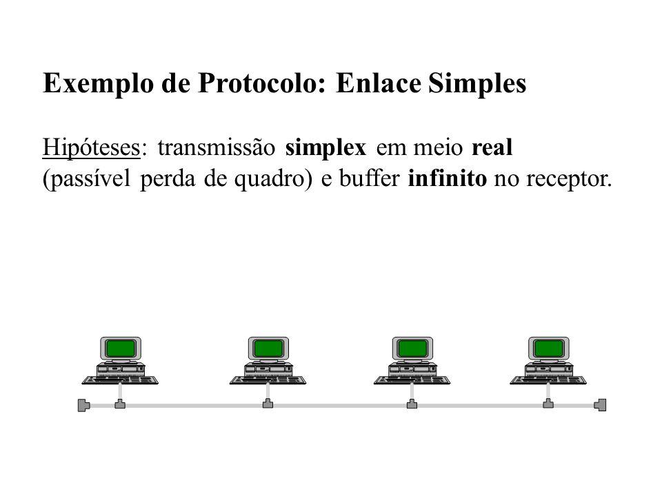 Exemplo de Protocolo: Enlace Simples Hipóteses: transmissão simplex em meio real (passível perda de quadro) e buffer infinito no receptor.